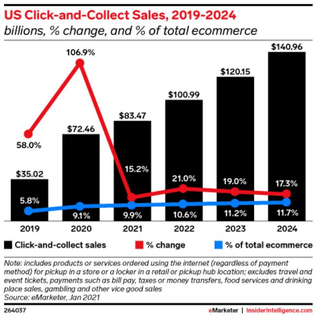 연도별 미국 클릭앤콜렉트(Click & Collect) 매출 및 증가율 추이, Graph by eMarketer