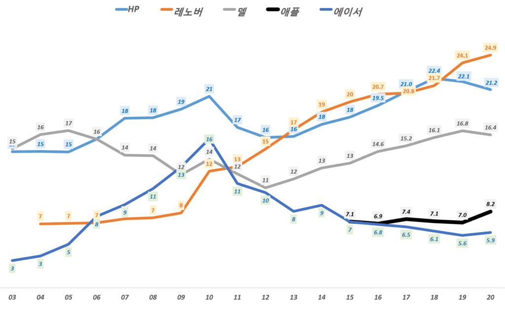 연도별 업체별 PC점유율 추이, Data from Gartner, Graph by Happist