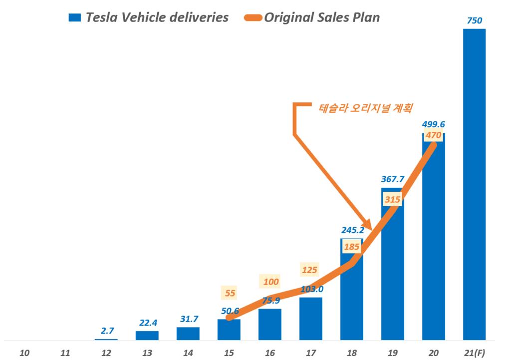 연도별 테슬라 전기차 판매 추이( ~ 2021년 전망), Yearly Tesla Vehicle Sales, Graph by Happist