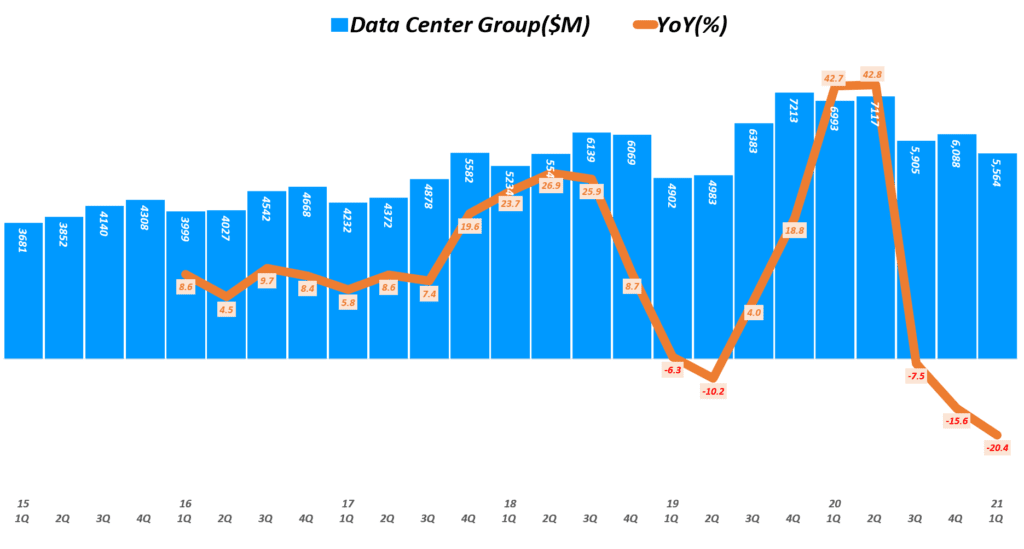인텔 실적, 분기별 인텔 데이터센터 매출 및 전년 비 성장률 추이( ~ 20년 4분기), Quarterly Intel Data Center Group Revenue & YoY growth rate(%), Graph by Happist