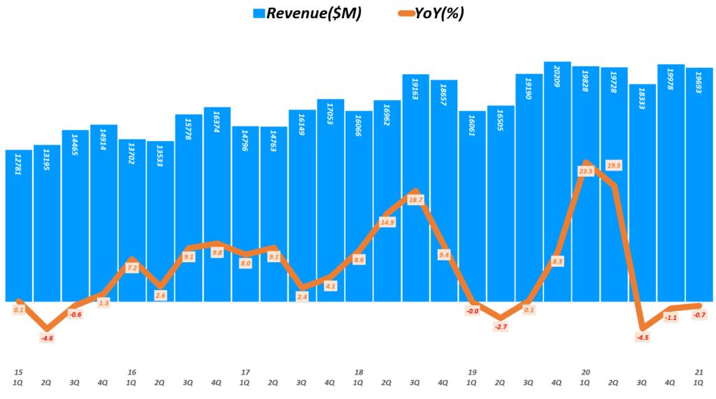 인텔 실적, 분기별 인텔 매출 및 전년 비 성장률 추이( ~ 21년 1분기), Quarterly Intel Revenue & YoY growth rate(%), Graph by Happist