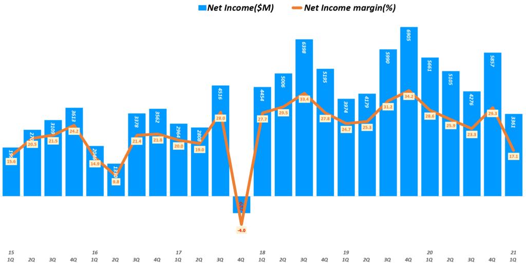 인텔 실적, 분기별 인텔 순이익 및 순이익률 추이( ~ 21년 1분기), Quarterly Intel Net Income & Net margin(%), Graph by Happist