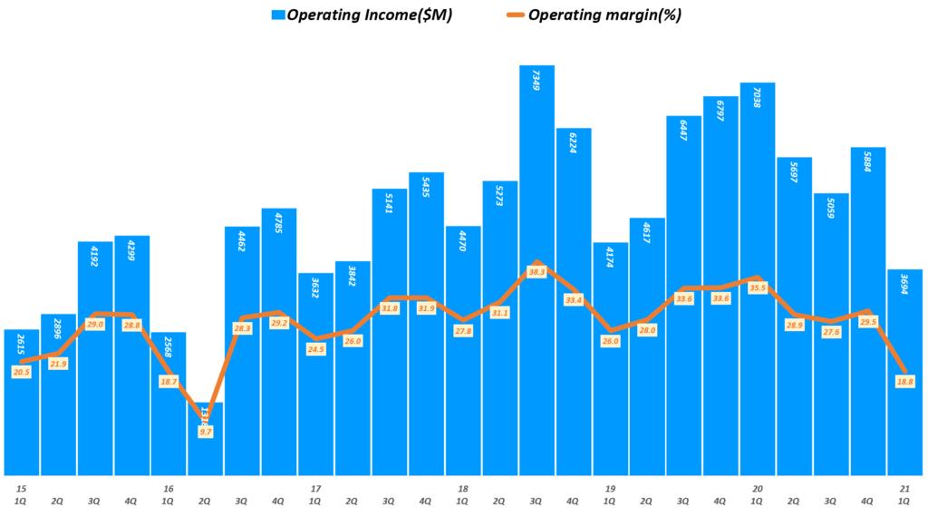 인텔 실적, 분기별 인텔 영업이익 및 영업이익률 추이( ~ 21년 1분기), Quarterly Intel Operating Income & Operating margin(%), Graph by Happist