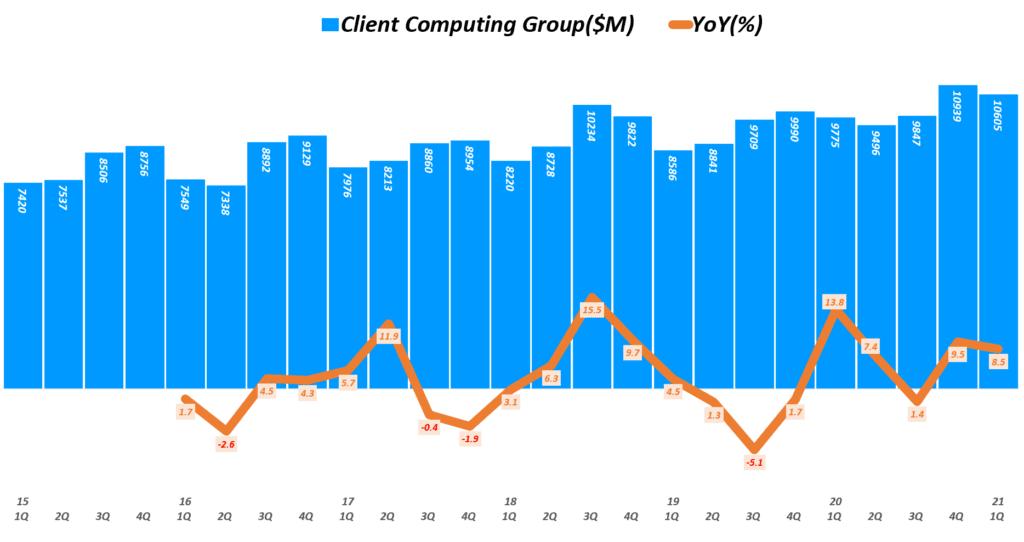 인텔 실적, 분기별 인텔 클라이언트 컴퓨팅 그룹 매출 및 전년 비 성장률 추이( ~ 21년 1분기), Quarterly Intel Client Computing Group Revenue & YoY growth rate(%), Graph by Happist