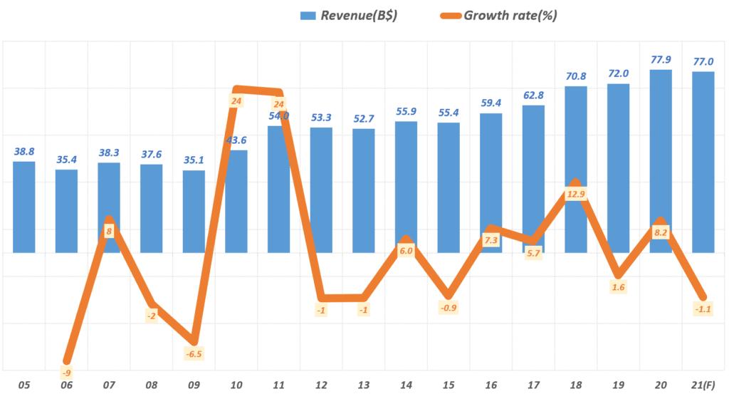 인텔 실적, 연도별 인텔 매출 및 성장률 추이( ~ 21년 전망), Yearly Intel Revenue & YoY growth rate(%), Graph by Happist