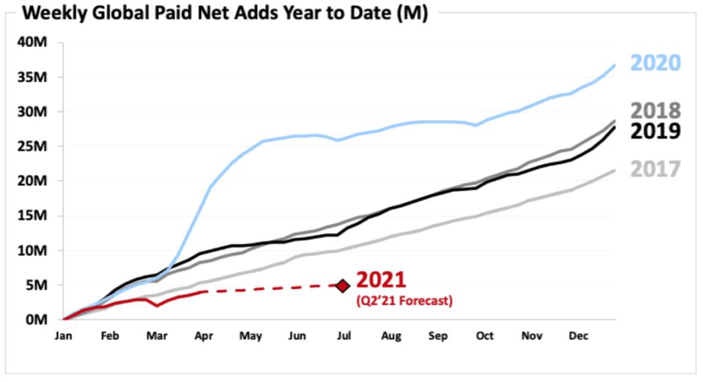 주별 넷플릭스 구독자 증가 추이를 연도별로 비교,  Graph by Netflix