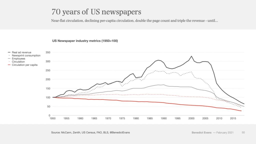 지난 70년간 미국 신문 매출 추이,  Graph by Benedict Evans