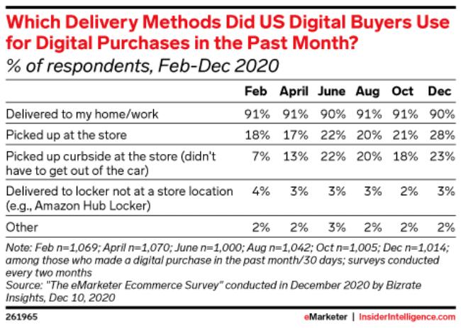 코로나 팬데믹 초기 월별 미국 소비자들의 배송 방법 선호 추이, Table by eMarketer
