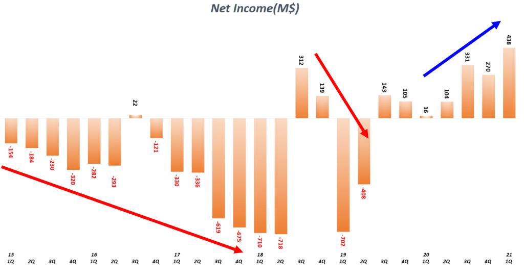 테슬라 분기별 순이익 및 순이익율 추이( ~ 2021년 1분기), Graph by Happist