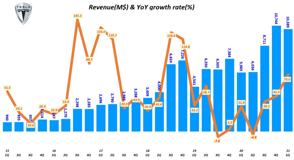 테슬라 실적, 분기별 테슬라 매출 및 전년 비 성장율( ~ 2021년 1기), Tesla Querterly Revenue & YoY growth tate, Graph by Happist