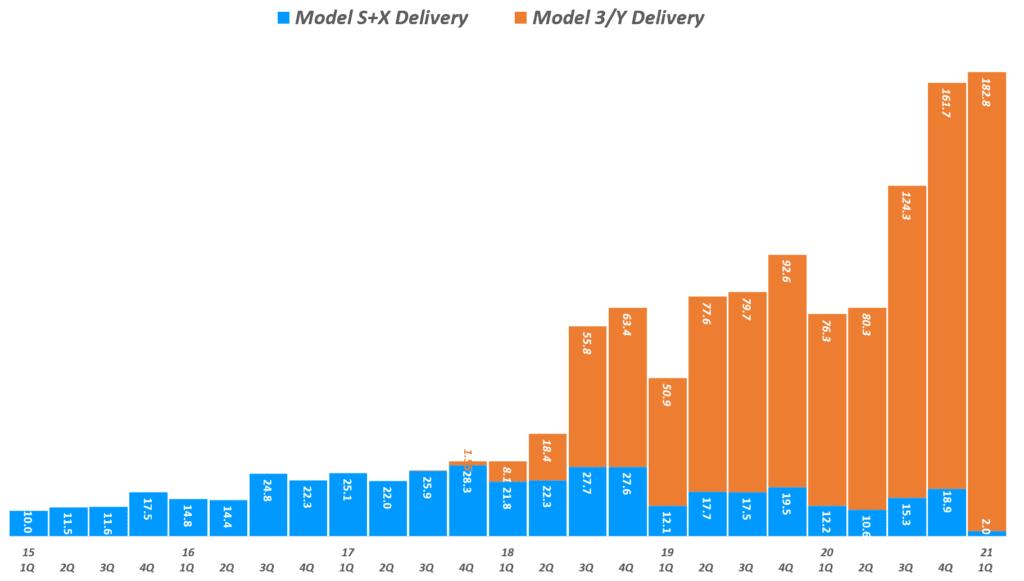 테슬라 실적, 분기별  테슬라 모델별 판매량 추이( ~ 21년 1분기), Tesla quarterly Delivery by model , Graph by Happist