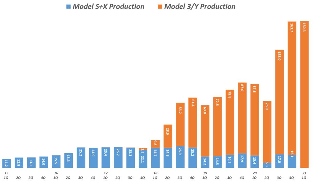 테슬라 실적, 분기별 테슬라 모벨별 생산량 추이( ~ 21년 1분기), Tesla Production by Model, graph by Happist