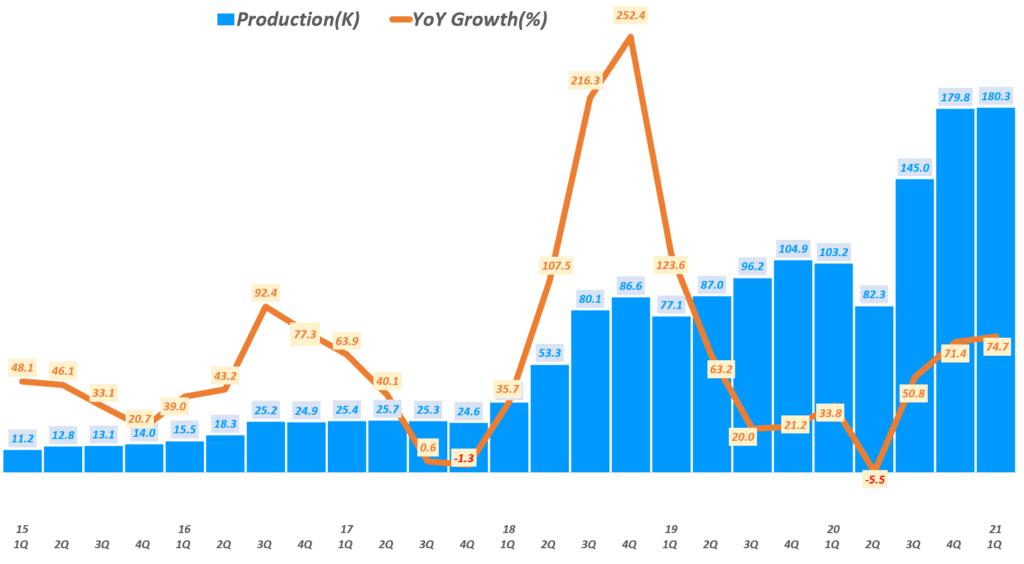 테슬라 실적, 분기별 테슬라 생산량 및 전년 비 성장율 추이( ~ 21년 1분기), Tesla production, Graph by Happist