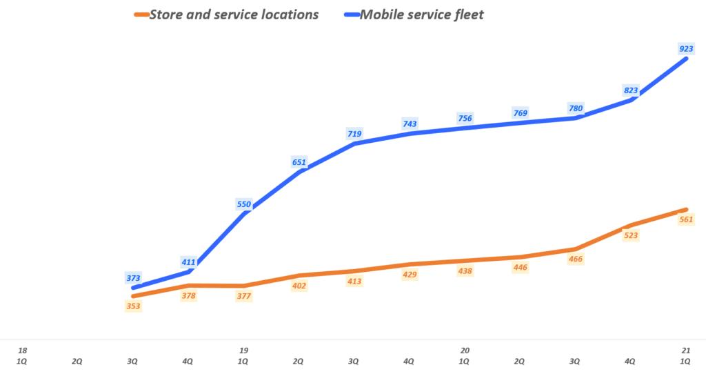 테슬라 실적, 분기별 테슬라 서비스센터 및 이동 서비스센터 증가 추이, Graph by Happist