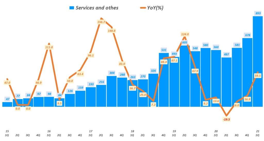 테슬라 실적, 분기별  테슬라 서비스 매출 및 성장률( ~ 2021년 1분기), Tesla quarterly Service revenue & YoY growth rate(%) , Graph by Happist