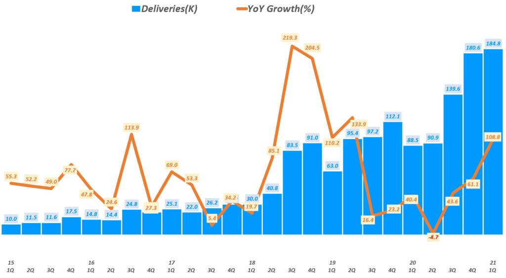 테슬라 실적, 테슬라 분기별 판매량 및 전년 비 성장률( ~ 21년 1분기), Tesla querterly Delivery & YoY growth rate(%) , graph by Happist