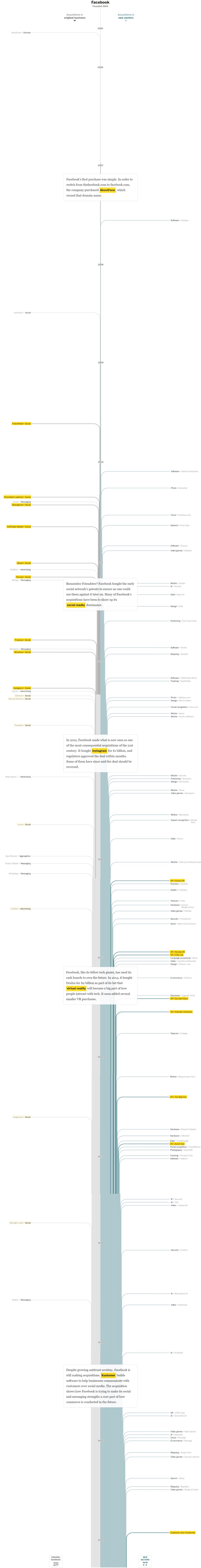 페이스북 인수합병 역사, 연도별 인포그래픽 by Washington Post