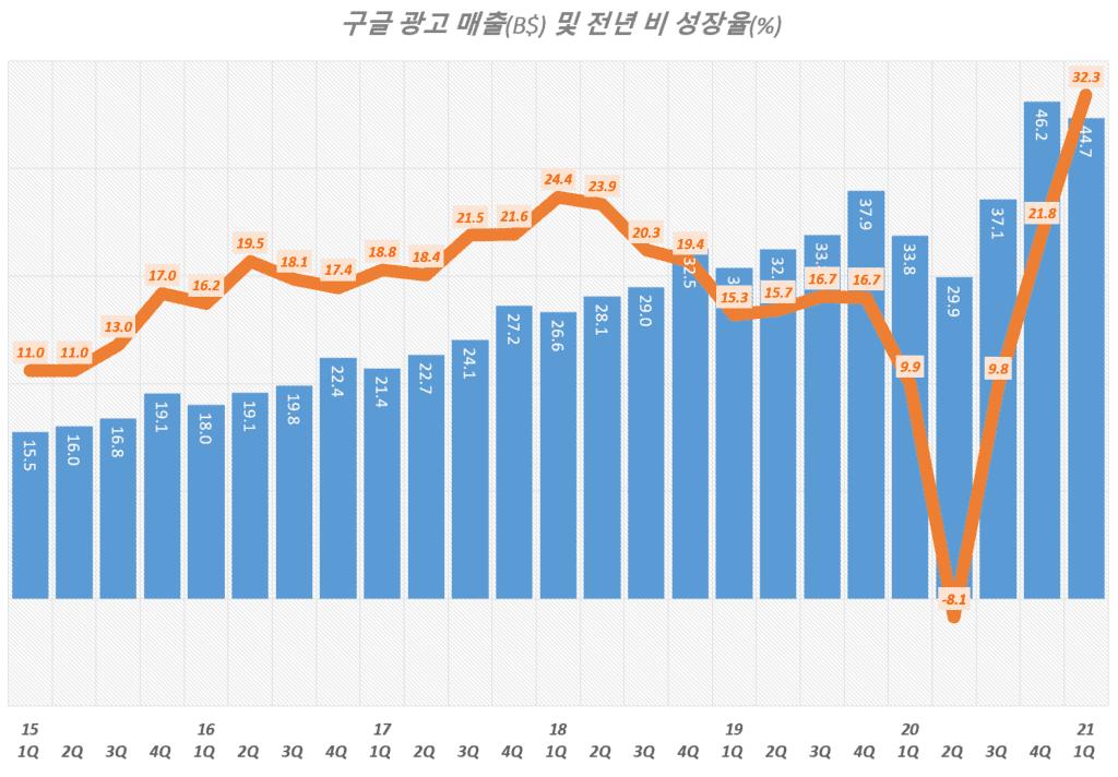 20년 1분기 구글 실적, 분기별 구글 광고 매출 추이( ~ 2021년 1분기), Google Digital AD Revenue, Graph by Happist