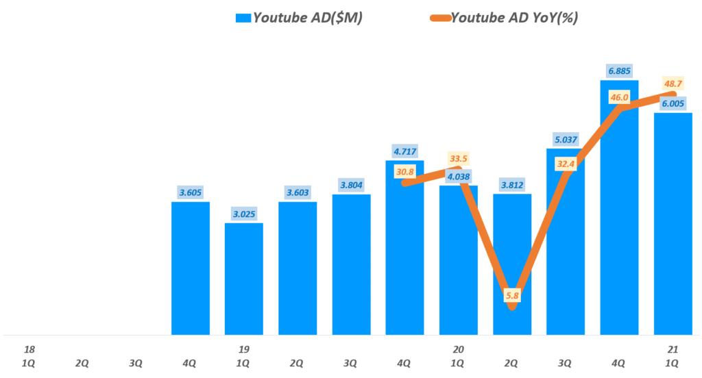 20년 1분기 구글 실적, 분기별 구글 유튜브 광고 매출 및 성장률 추이( ~ 21년 1분기), Graph by Happist