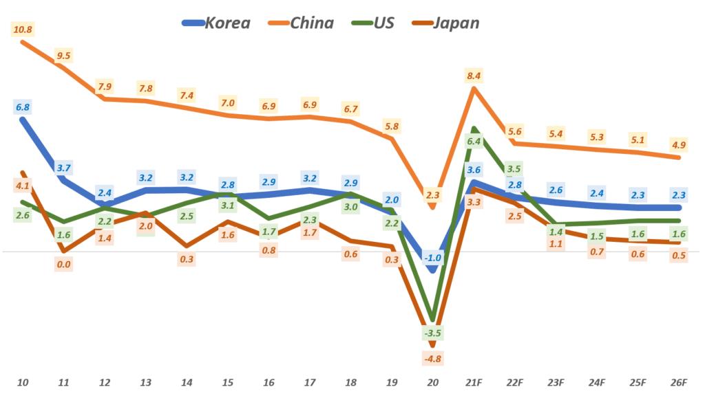 2026년까지 장기 경제성장률 전망, Data from IMF, Graph by Happist