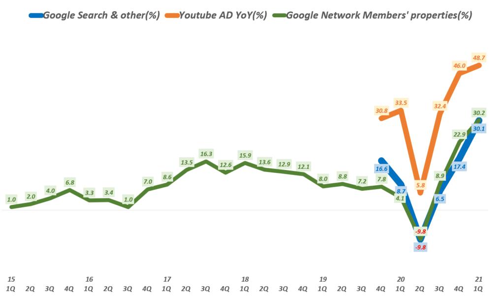 21년 1분기 구글 실적, 분기별 구글 광고 종류별 매출 성장율 추이( ~ 2021년 1분기), Google Digital ADs growth(%), Graph by Happist