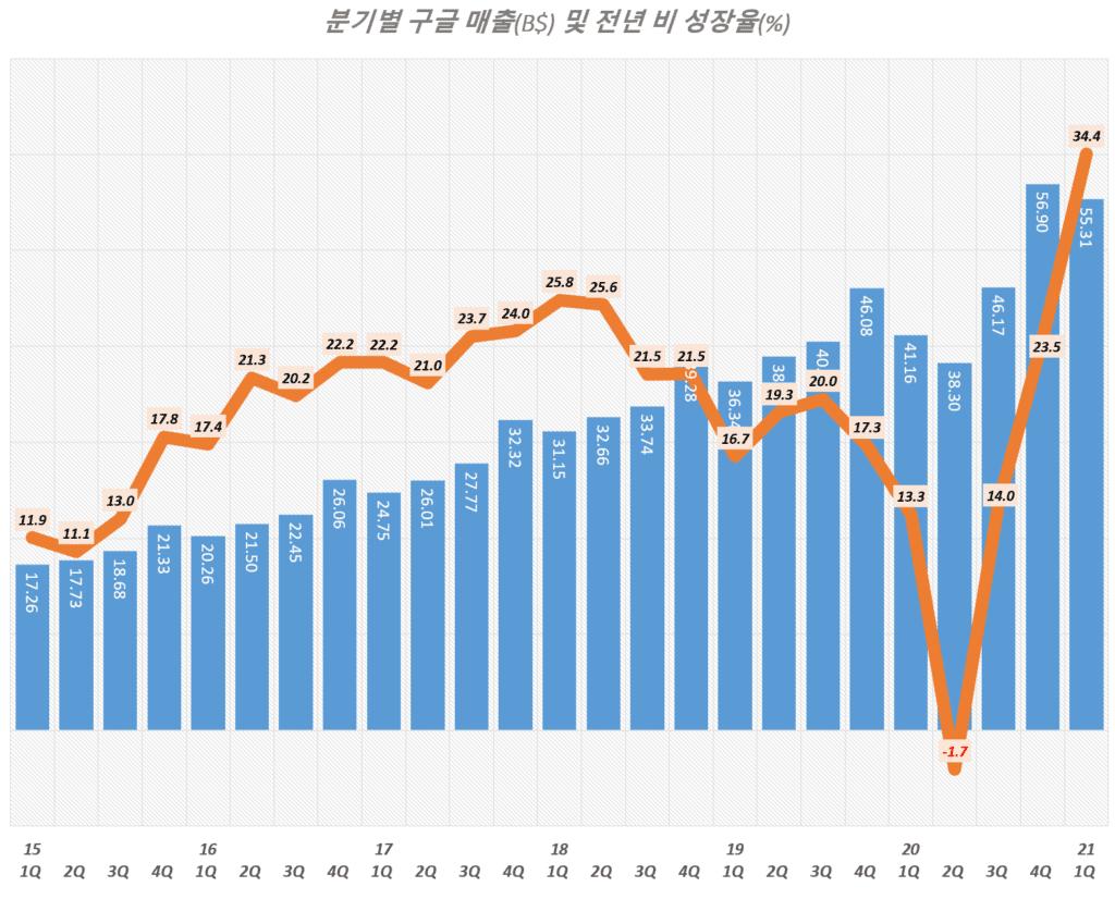 21년 1분기 구글 실적, 분기별 구글 매출 및 매출 성장율 추이( ~ 2021년 1분기), Graph by Happist