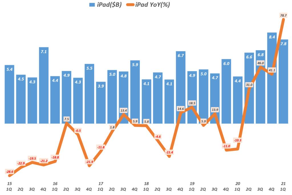 21년 1분기 애플 실적, 분기별 아이패드 매출 및 성장률( ~2021년 1분기), Quarterly iPad sales and Growth rate, Graph by Happist