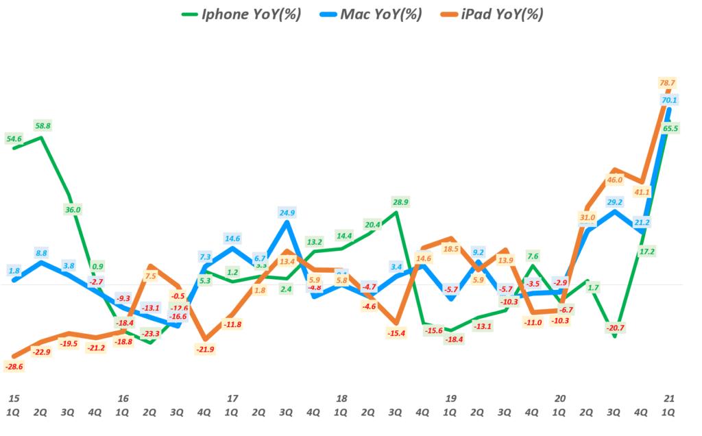 21년 1분기 애플 실적, 분기별 아이폰과 맥 그리고 아이패드 매출 성장률 비교( ~ 21년 1분기), Graph by Happist