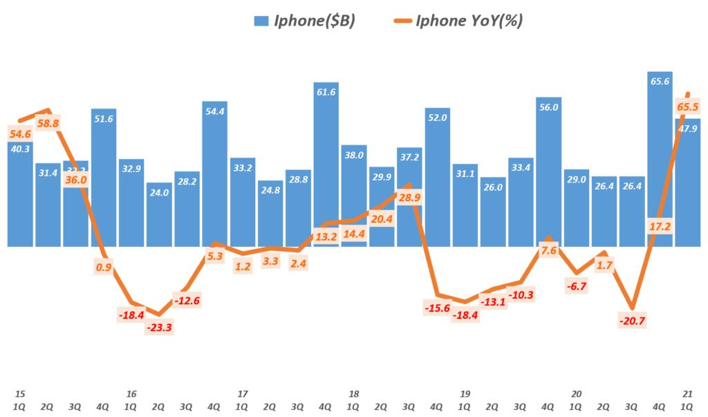 21년 1분기 애플 실적, 분기별 아이폰 매출 및 전년비 증가율( ~2021년 1분기) Quarterly iPhone sales and Growth rate, Graph by Happist
