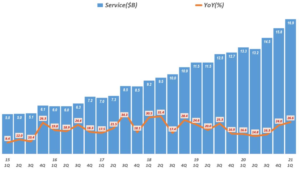 21년 1분기 애플 실적, 분기별 애플 서비스 비즈니스 매출 및 성장율( ~2021년 1분기) Quarterly Apple' Service Revenue & Y2Y Growth rate, Graph by Happist