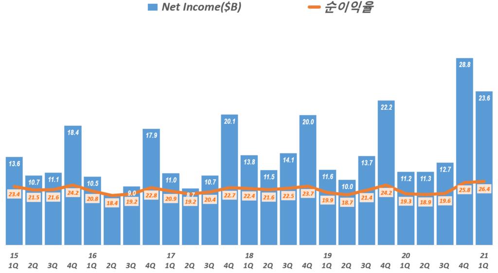 21년 1분기 애플 실적, 분기별 애플 순이익 및 순이익율 추이( ~2021년 1분기) Quarterly Apple's Net Profit & Profit Ratio, Graph by Happist