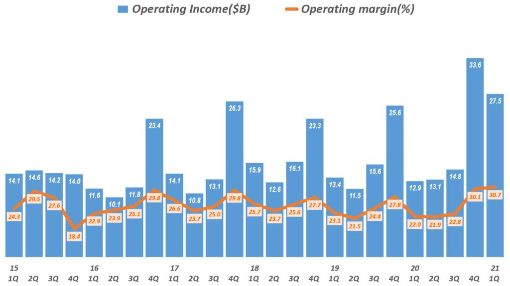 21년 1분기 애플 실적, 분기별 애플 영업이익 및 영업이익률 추이( ~2021년 1분기), Quarterly Apple's Net Profit & Profit Ratio, Graph by Happist
