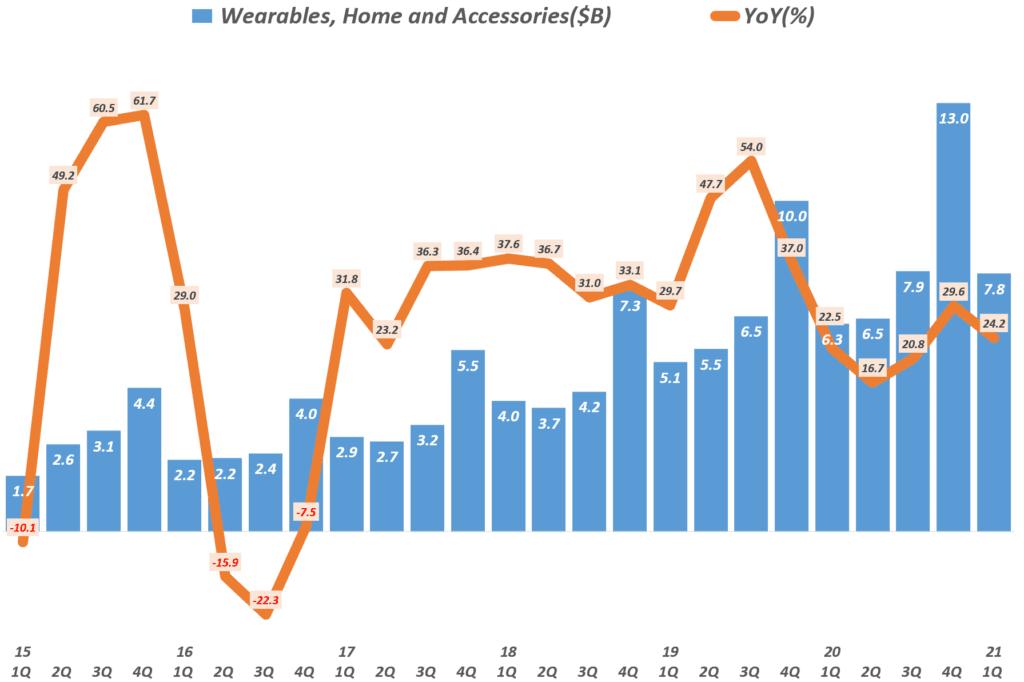 21년 1분기 애플 실적, 분기별 애플 웨어러블 제품군 매출 및 전년 비 성장율( ~2021년 1분기) Quarterly Apple' Wearables, Home and Accessories' Revenue & Y2Y Growth rate, Graph by Happist