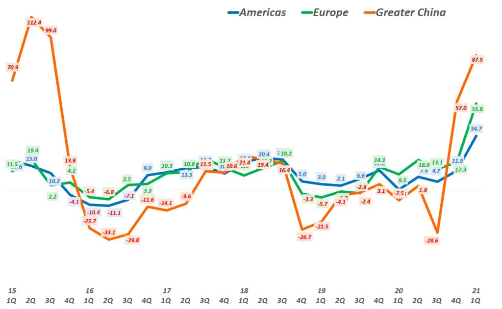 21년 1분기 애플 실적,  애플 지역별 성장율 추이( ~2021년 1분기) Quarterly Apple' regional Revenue Y2Y Growth rate by Area, Graph by Happist