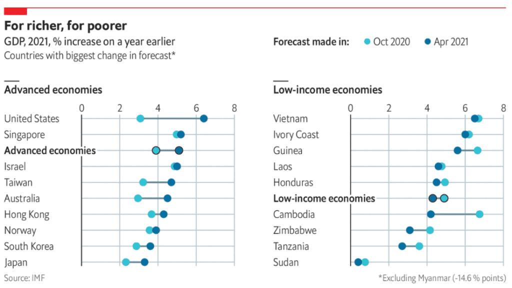 IMF 경제 전망에 대한 이코노미스트가 만든 비교 차트, Graph by econimist
