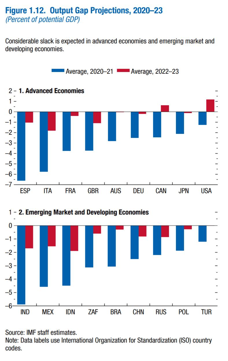 IMF 경제 전망, 선진국과 개발도상국의 GDP 갭 전망