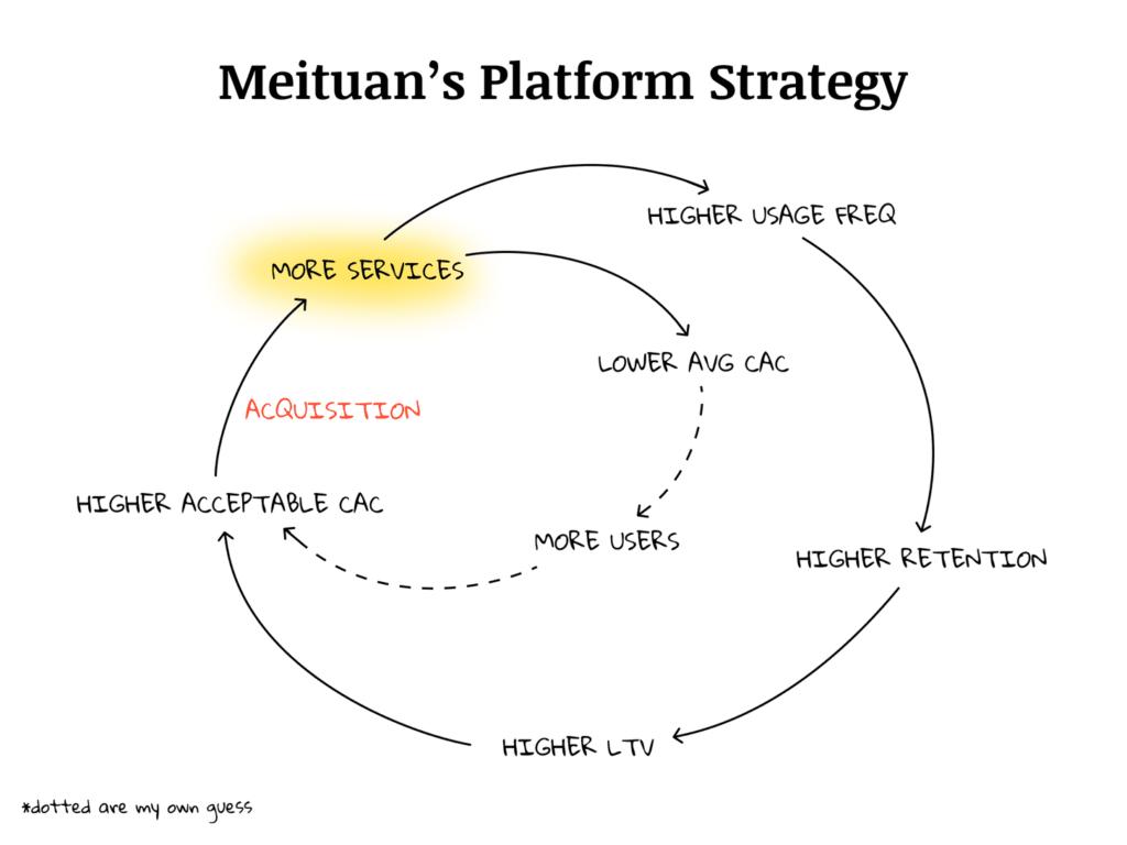 Meituan의 플랫폼 전략