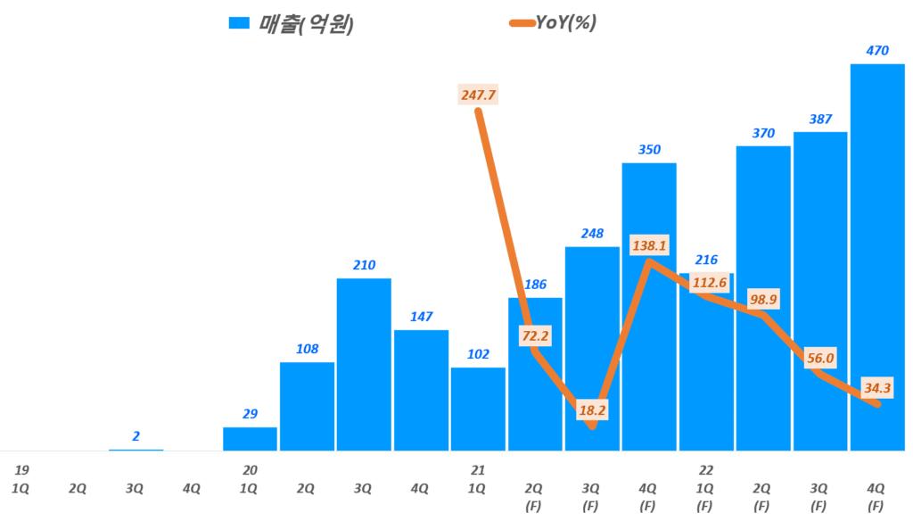 넥스틴 실적, 분기별 넥스틴 매출 및 향후 분기 매출 전망, Data from Samsung securities, Graph by Happist