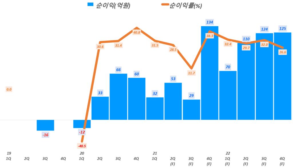 넥스틴 실적, 분기별 넥스틴 순이익 및 순이익율 전망, Data from Samsung securities, Graph by Happist