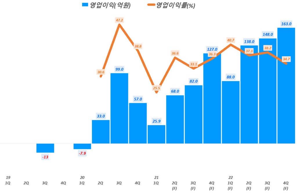 넥스틴 실적, 분기별 넥스틴 영업이익 및 영업이익율 전망, Data from Samsung securities, Graph by Happist