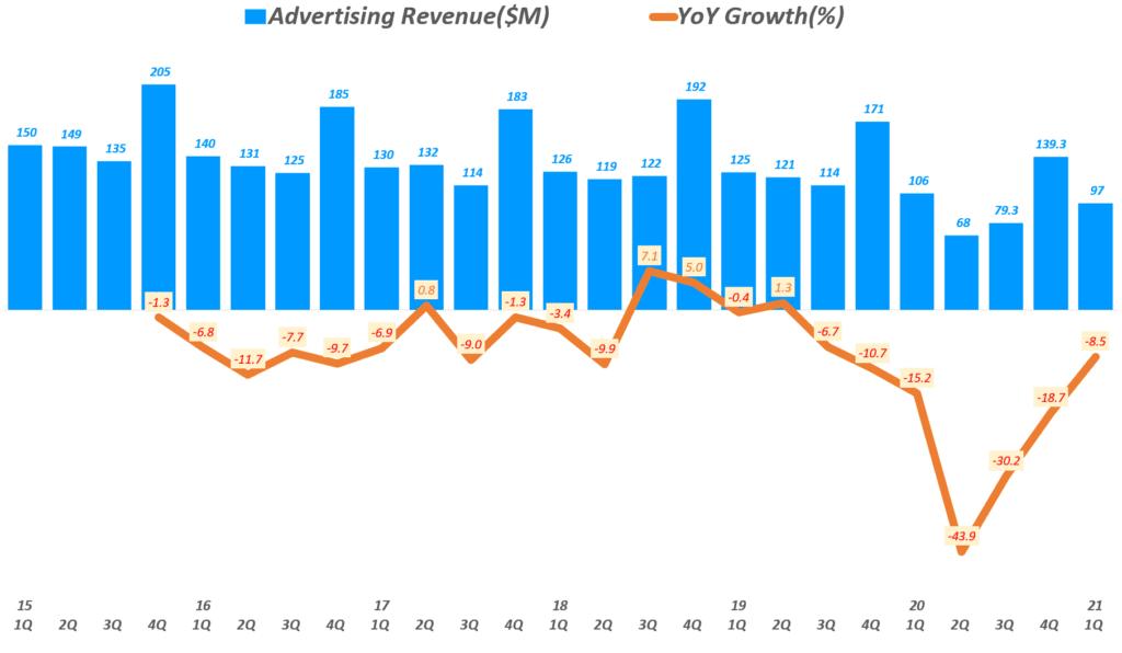 뉴욕타임스 실적, 분기별 뉴욕타임스 광고 매출 추이( ~ 21년 1분기), New York Times Quarterly ADs Revenue, Graph by Happist