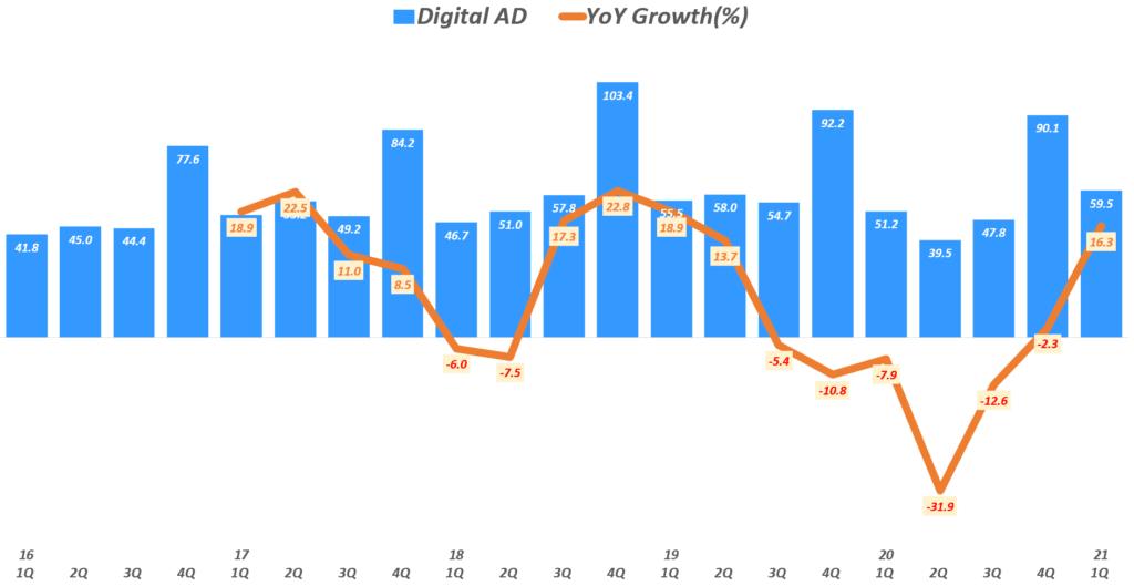 뉴욕타임스 실적, 분기별 뉴욕타임스 디지탈 광고 매출 추이( ~ 21년 1분기), New York Times Quarterly Digital ADs Revenue, Graph by Happist