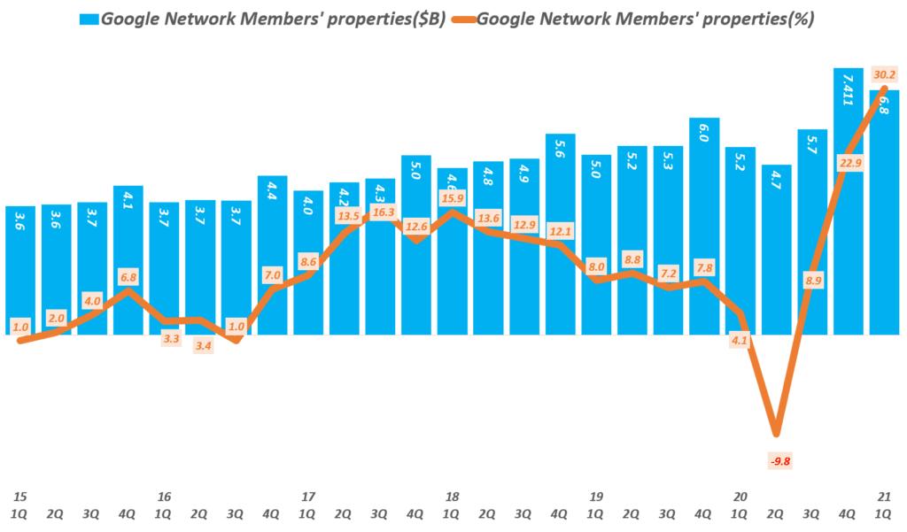 디스플레이 광고, 배너광고 추이를 보요주는 구글 네트워크 광고( ~ 21년 1분기),  Graph by Happist