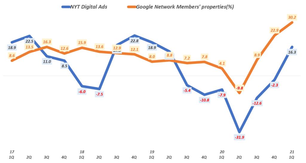 디지탈 광고 추이, 분기별 디스플레이 광고 매출 증가율( ~ 21년 1분기), Graph by Happist