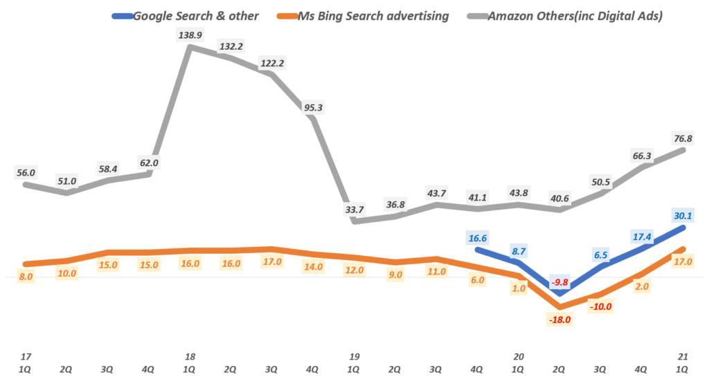 디지탈 광고 추이, 분기별 주요 광고기업들의 검색광고 매출 증가율 추이( ~ 21년 1분기), Graph by Happist