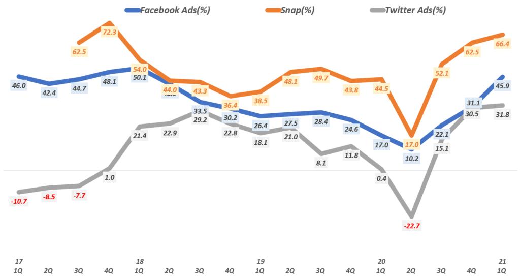디지탈 광고 추이, 분기별 주요 소셜 미디어 어체들의 소셜 미디어 광고 증가율 추이( ~ 21년 1분기), Graph by Happist
