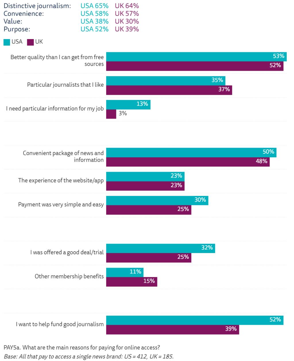 로이터 저널리즘 연구소디지탈 뉴스 유료 구독 이유, Data & Graph by Reuters Institute for the Study of Journalism