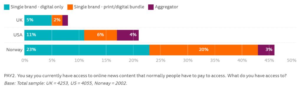 로이터 저널리즘 연구소 미국 영국 노르웨이 뉴스 유료 구독 조사 결과, Data & Graph by Reuters Institute for the Study of Journalism