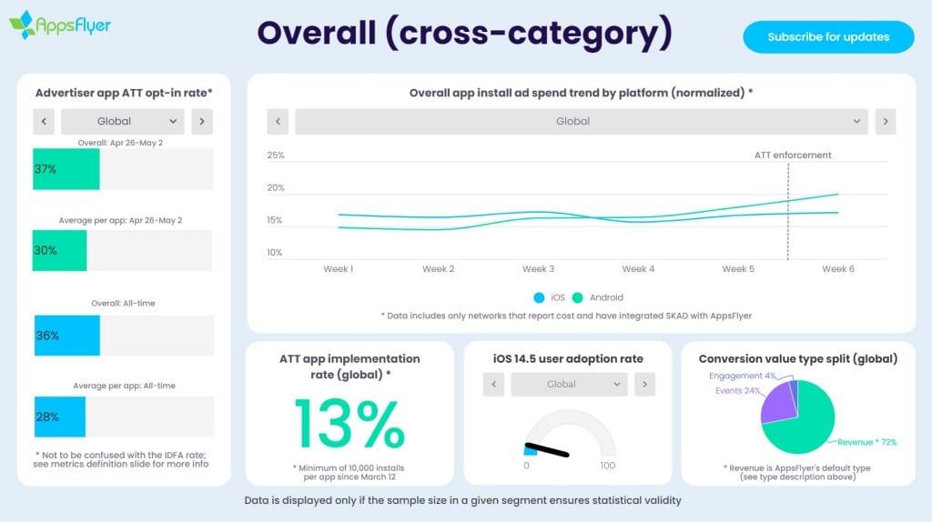 마케팅 분석 회사인 AppsFlyer는 iOS 14.5 공개 후 앱 추적 허용 비율 추적 조사 결과, Image from AppFlyer