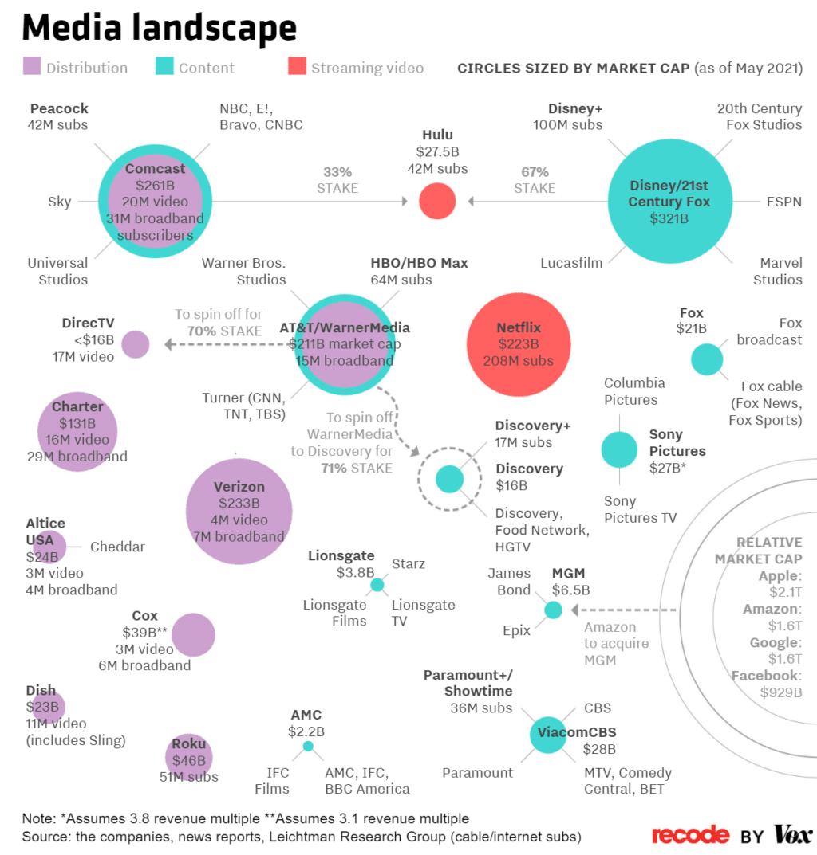 미국 미디어 산업 조망도, Media landscape, Image from recode